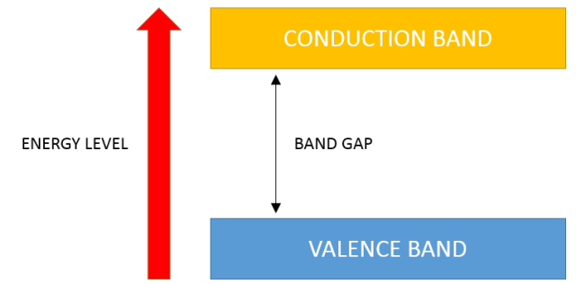 Semiconductor Bands