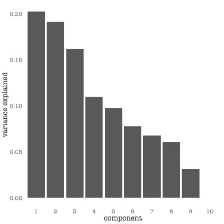 plot of chunk var_explained