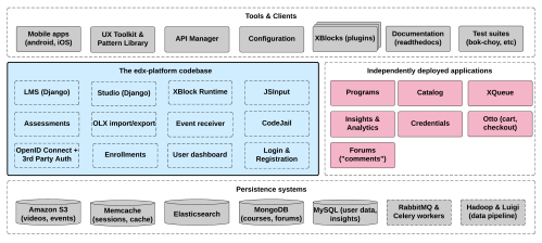 small resolution of a diagram of the components and technologies that make up an edx site