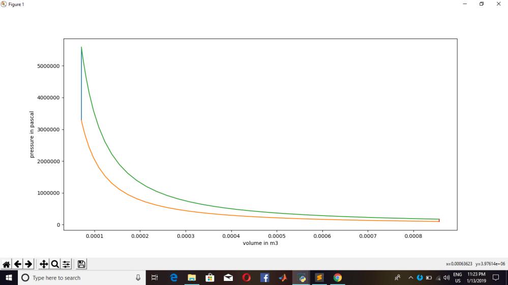 medium resolution of  plotting plt plot v2 v3 p2 p3 plt plot v compression p compression plt plot v expansion p expansion plt plot v4 v1 p4 p1 plt xlabel volume