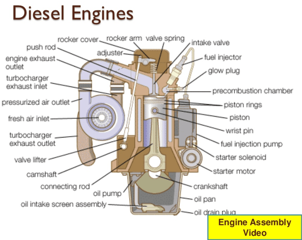 hight resolution of diesel engine open w vs omega piston