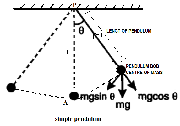Solving second order ODE and Simulation of pendulum motion