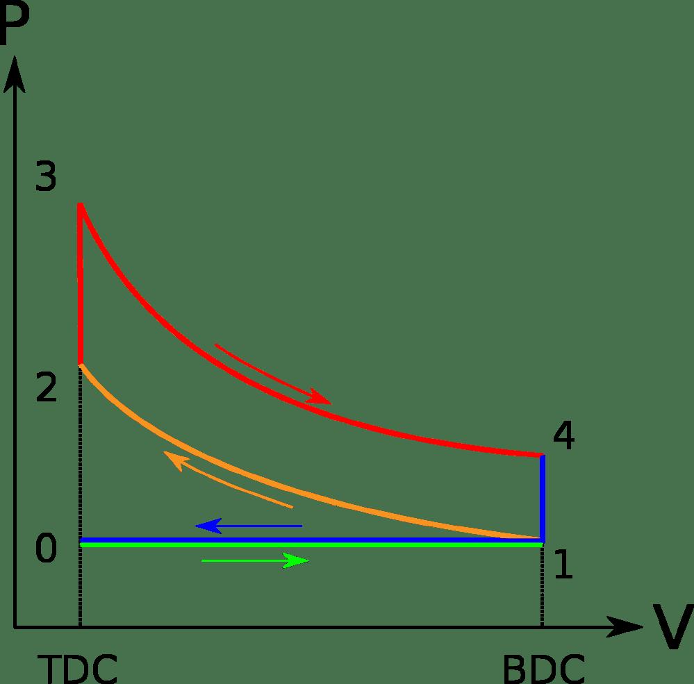 medium resolution of otto cycle
