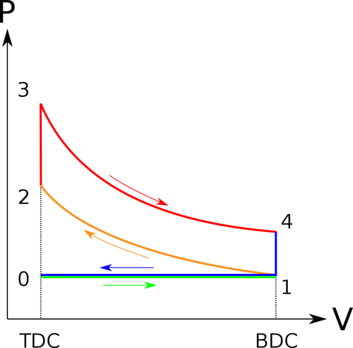 small resolution of otto cycle