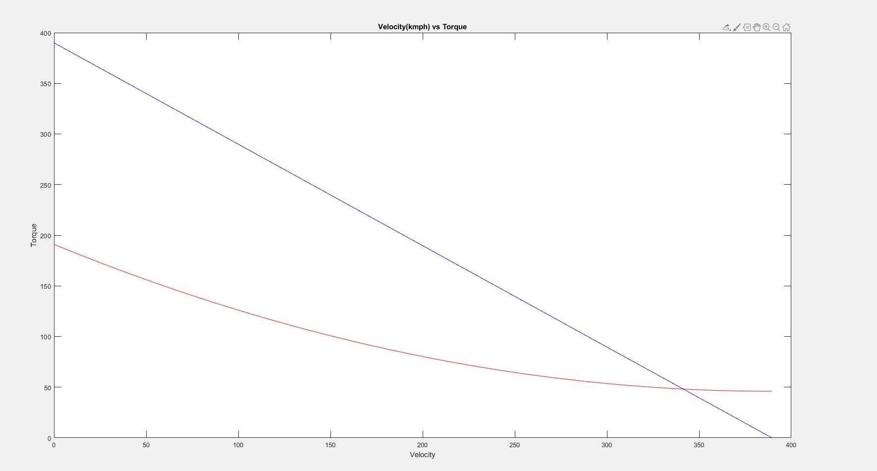 Dc Motor Characteristics And Torque Matching