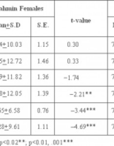 Table descriptive statistics for weight kg according to age in rural and urban brahmin females also internet scientific publications rh ispub
