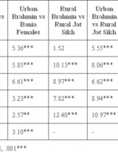 Table  values showing age group wise differences in the height of rural and urban brahmin females present study with bania jat sikh also internet scientific publications rh ispub