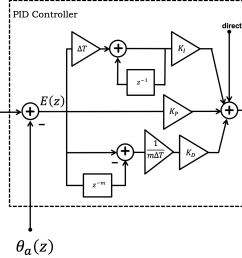 block diagram of pid controller or rather psd controller in the z transform domain note the sum term is generated at the top of the figure  [ 1708 x 1170 Pixel ]