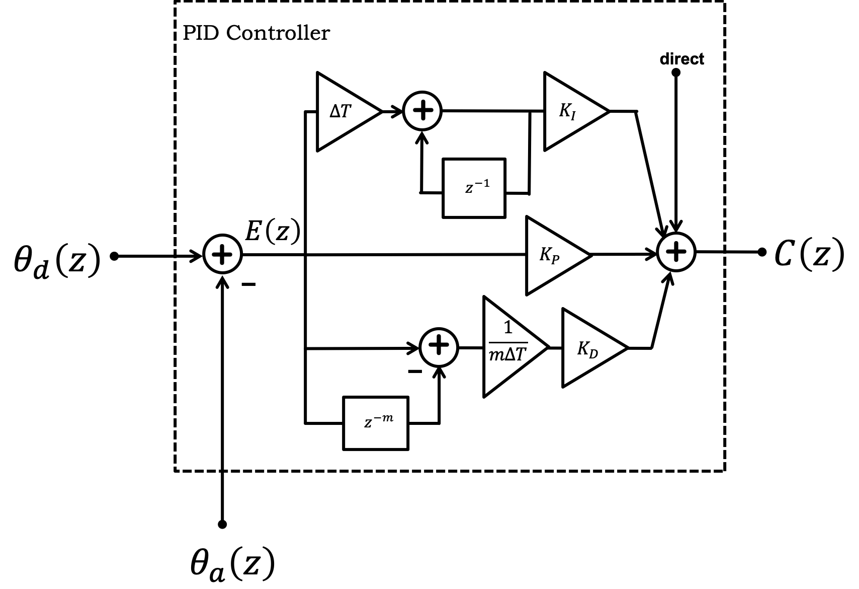 hight resolution of block diagram of pid controller or rather psd controller in the z transform domain note the sum term is generated at the top of the figure