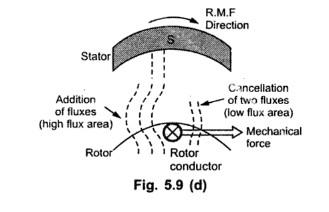 Working Principle of Induction Machine