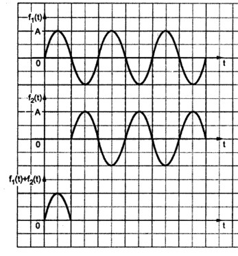 Laplace Transform Solved Problems – 1