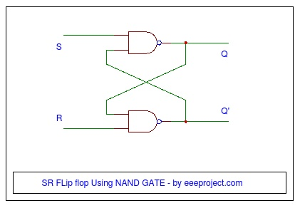 SR FLip flop Using NAND GATE
