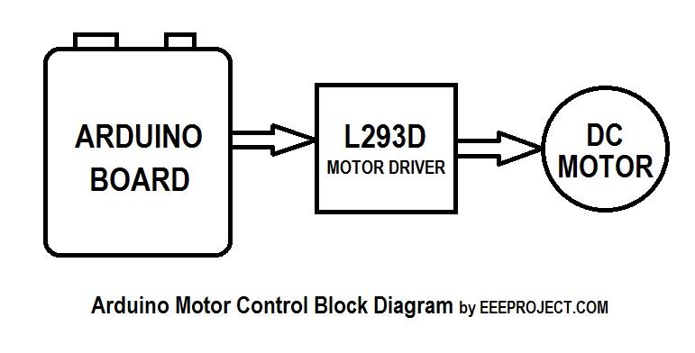 Arduino Motor Control Block Diagram