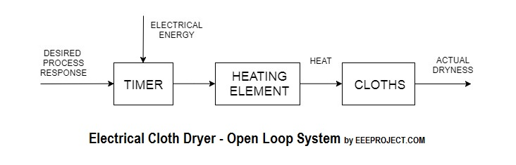 Electrical Cloth Dryer - Open Loop System