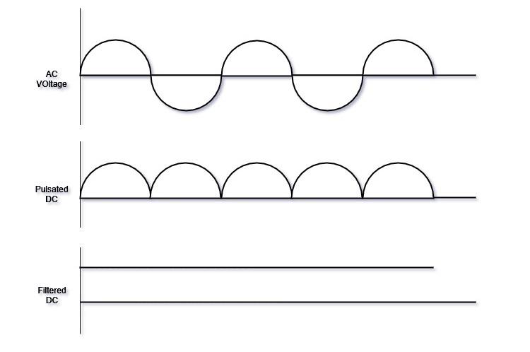 Full Wave Bridge Rectifier characteristics