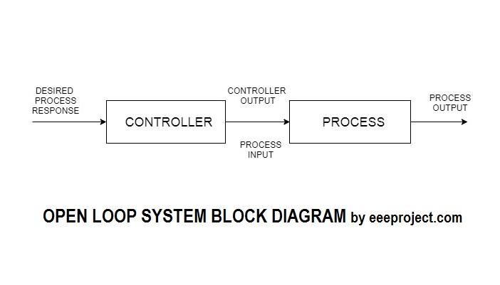 Closed Loop Block Diagram