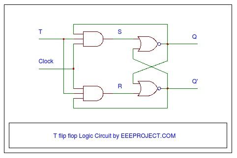 T flip flop logic circuit