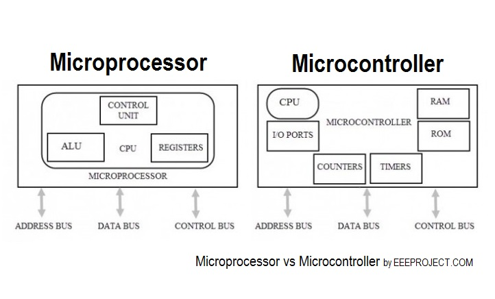 Difference Between Microprocessor and Microcontroller : You