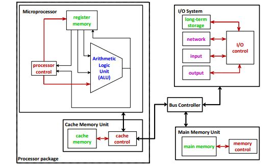 basic architecture of microprocessor