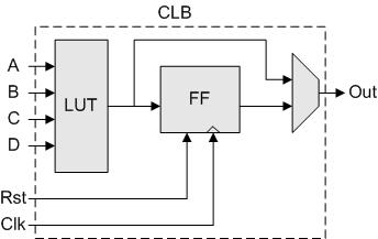 Learn FPGA design to develop your own customized embeddd