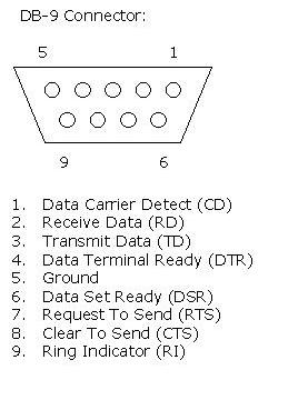 Embedded Systems Course- Module 8: SERIAL COMMUNICATION