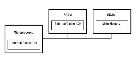 Embedded Systems Course- module 15: SRAM memory interface