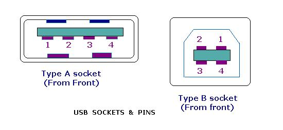 usb host cable wiring diagram audi a6 c6 rear online course on embedded systems: module - 14