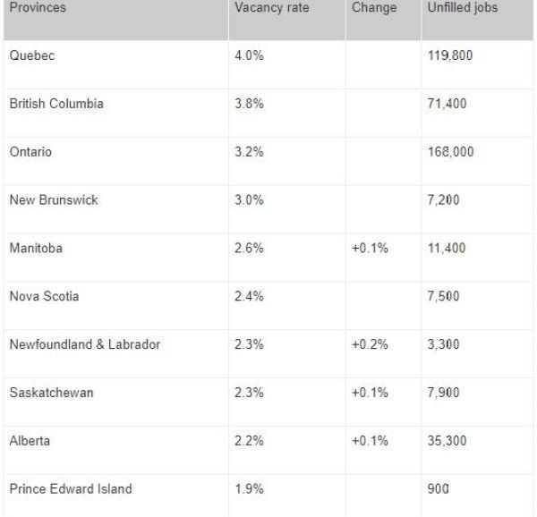 Canada Provincial job comparison 2020