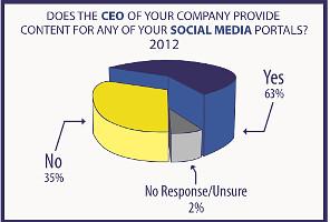 LinkedIn-Facebook-University-Massachusetts-figures-CEO