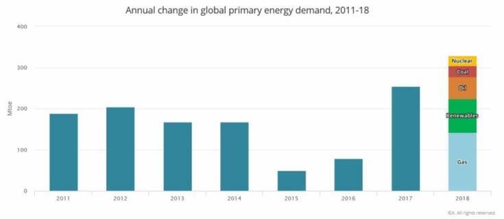 потребление первичной энергии в мире