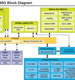 freescale mcus simplify car wiring system cut vehicle weight rh eenewsautomotive com 110 block wiring diagram 115 wiring blocks [ 3333 x 1952 Pixel ]