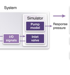 figure 2 the block diagram of the gasoline fuel pump system and its simulation modelrepresents a multi domain implementation with a co simulation bus [ 2516 x 1072 Pixel ]