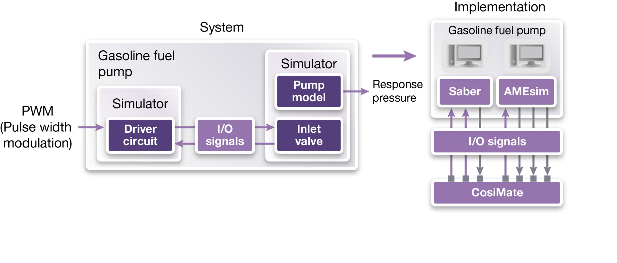 hight resolution of figure 2 the block diagram of the gasoline fuel pump system and its simulation modelrepresents a multi domain implementation with a co simulation bus