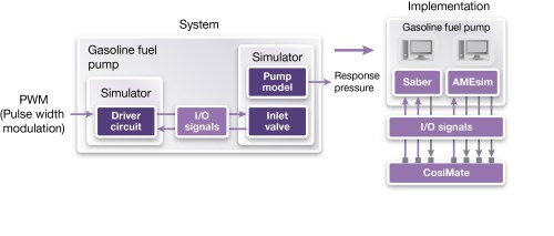 small resolution of figure 2 the block diagram of the gasoline fuel pump system and its simulation modelrepresents a multi domain implementation with a co simulation bus