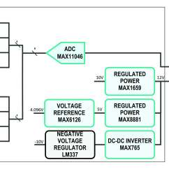 Analog Data Acquisition System Block Diagram Holden Wb One Tonner Wiring The Key To A Smart Electrical Grid