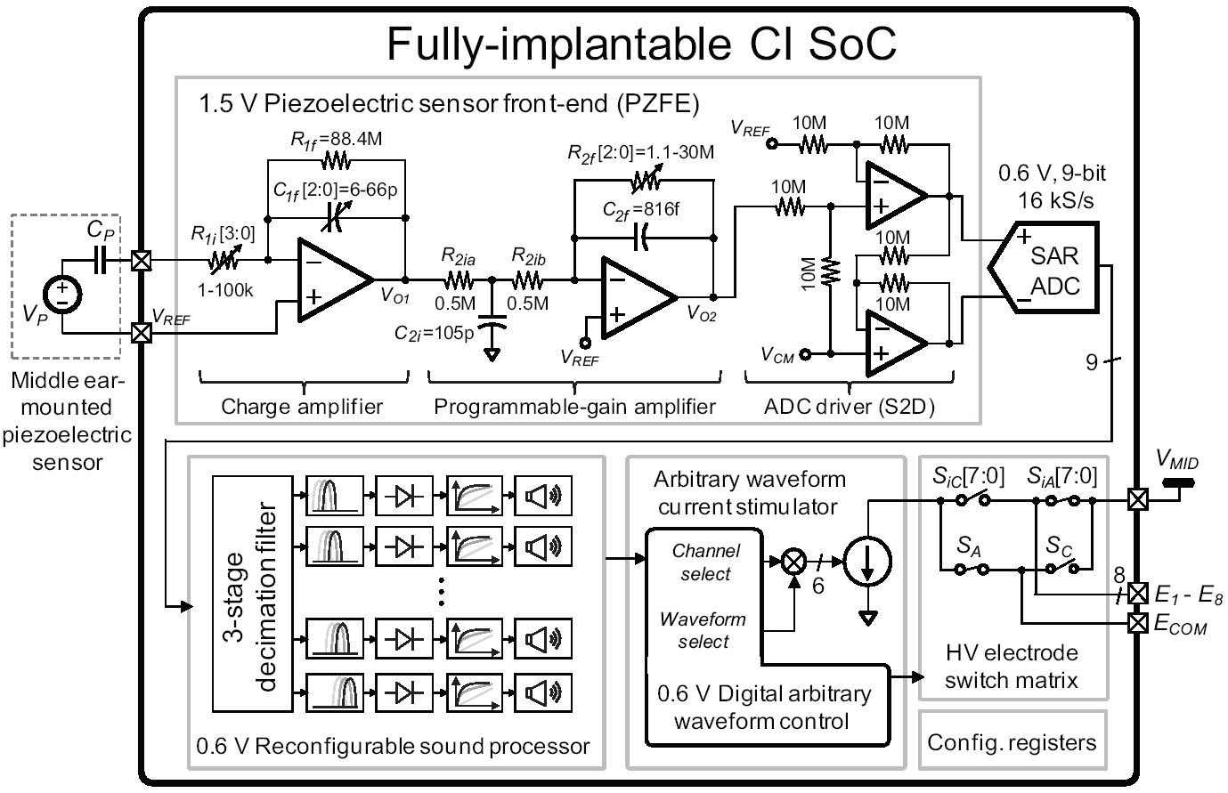 hight resolution of 1 a block diagram of the fully implantable cochlear implant soc