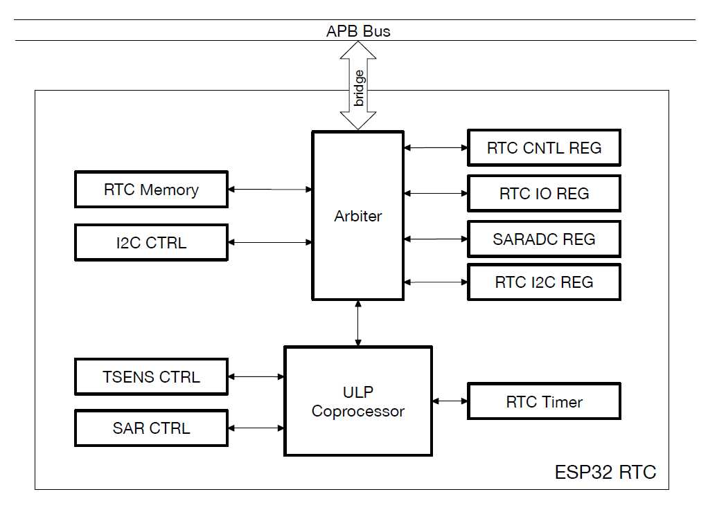 Ultra-Low-Power Management for WiFi