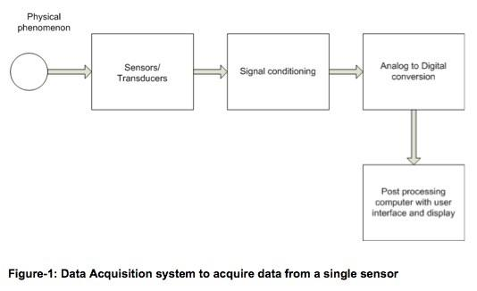 analog data acquisition system block diagram obd1 wiring systems and socs a guide eete