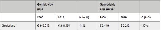 Tabel met gemiddelde prijs per m2 woonoppervlak voor Gelderland