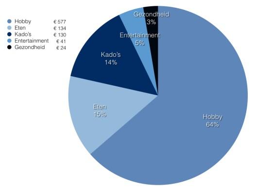 Schijfdiagram met de uitgaven in de categorie diversen uitgesplitst. No spend month.