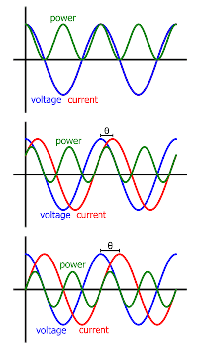 Power Voltage Current : power, voltage, current, Sinusoidal, Steady, State, Power, Average, Chapter, Electronics, Textbook