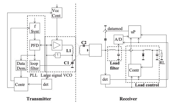 Wireless Power Transmission with High Efficiency and Wide