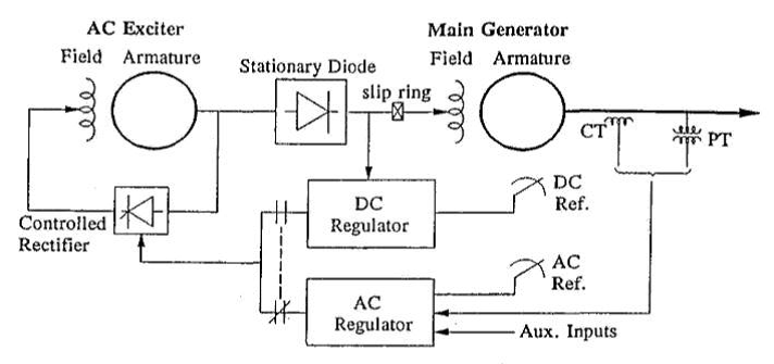 Non-Controlled Stationary rectifier systems
