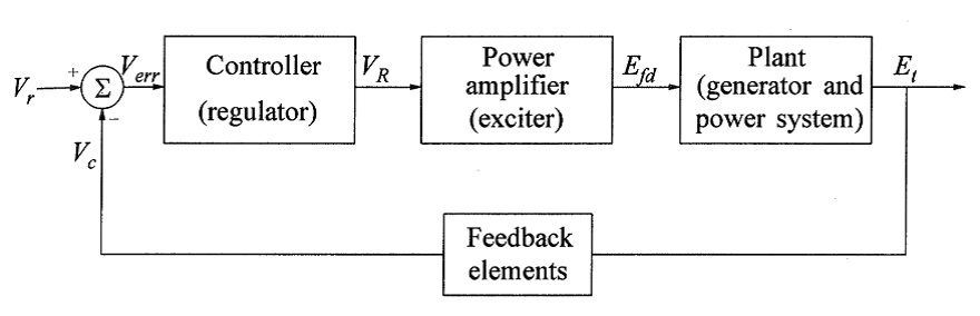 Static Excitation Systems