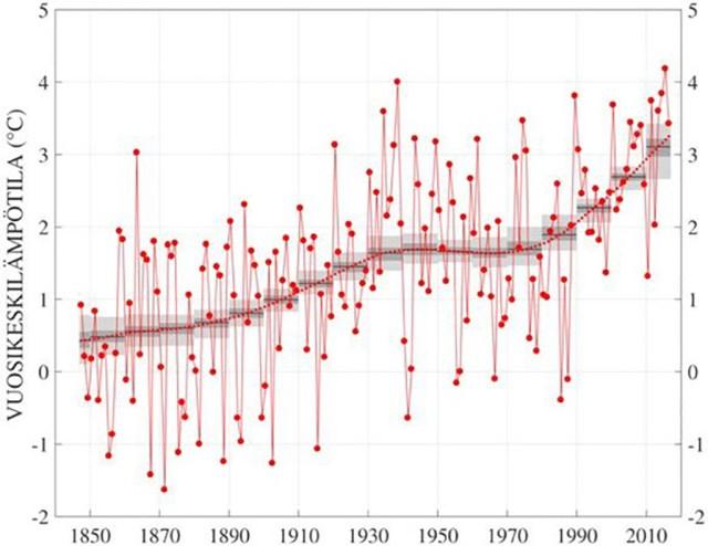 Soomes oli möödunud aasta läbi aja üks soojemaid