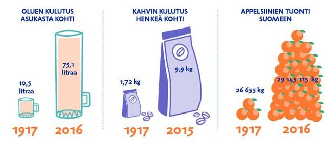 Mis on 100 aastaga Soomes muutunud?