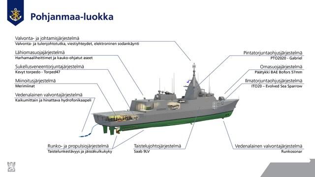 Soome ehitab neli Pohjanmaa klassi sõjalaeva