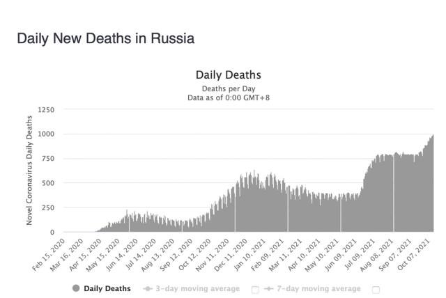 Venemaal taas uus kole koroonarekord – vaktsiinidest pole midagi kasu olnud – valmistutakse ühiskonna täielikuks sulgemiseks