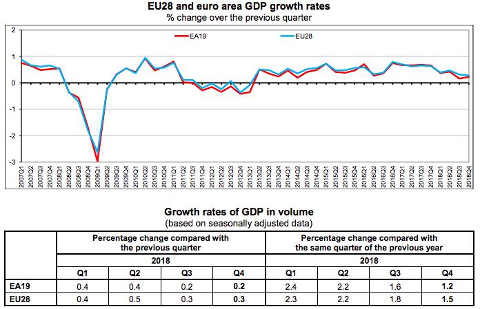 EU28 GDP Grow Rates