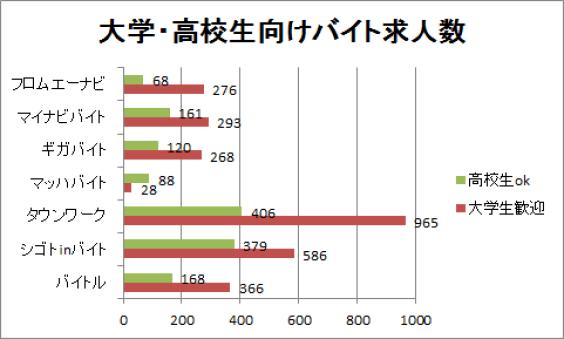 徳島の大学生・高校生向けのバイト求人数を比較してグラフ